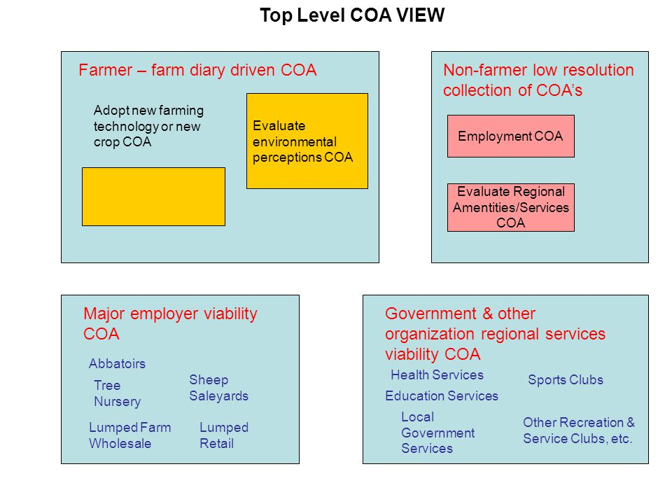 Evaluate Lifestyle Factors COA Farmer – farm diary driven COA Adopt new farming technology or new crop COA Evaluate environmental perceptions COA Non-farmer low resolution collection of COA's Employment COA Evaluate Regional Amentities/Services COA Major employer viability COA Abbatoirs Tree Nursery Sheep Saleyards Lumped Retail Lumped Farm Wholesale Government & other organization regional services viability COA Health Services Education Services Local Government Services Sports Clubs Other Recreation & Service Clubs, etc.