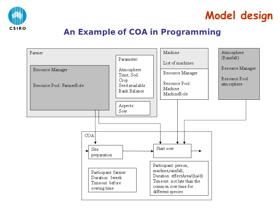 An Example of COA in Programming Model design