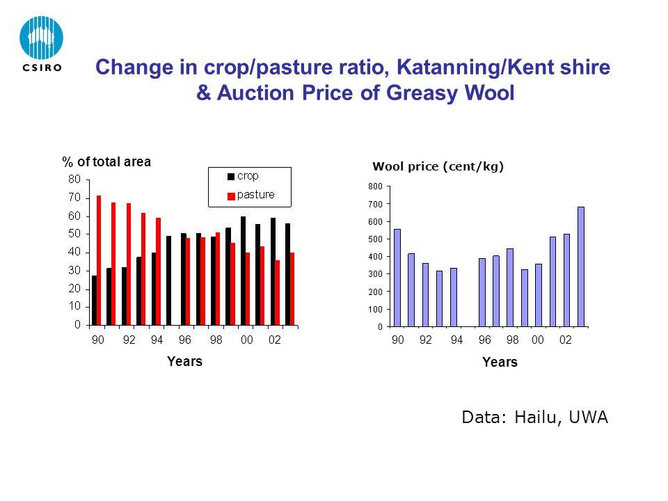 Change in crop/pasture ratio, Katanning/Kent shire & Auction Price of Greasy Wool Data: Hailu, UWA Wool price (cent/kg) 90 92 94 96 98 00 02 Years % o