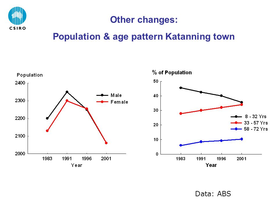 Other changes: Population & age pattern Katanning town Data: ABS