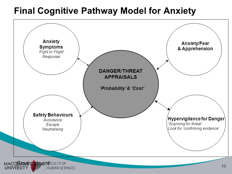 10 DANGER/THREAT APPRAISALS Anxiety Symptoms 'Fight or Flight' Response Anxiety/Fear & Apprehension Safety Behaviours Avoidance Escape Neutralising Hypervigilance for Danger 'Scanning for threat' Look for 'confirming evidence' 'Probability' & 'Cost' Final Cognitive Pathway Model for Anxiety 'Environment'