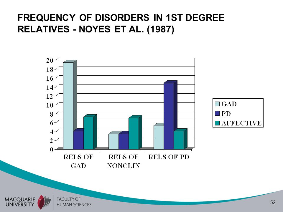 52 FREQUENCY OF DISORDERS IN 1ST DEGREE RELATIVES - NOYES ET AL. (1987)