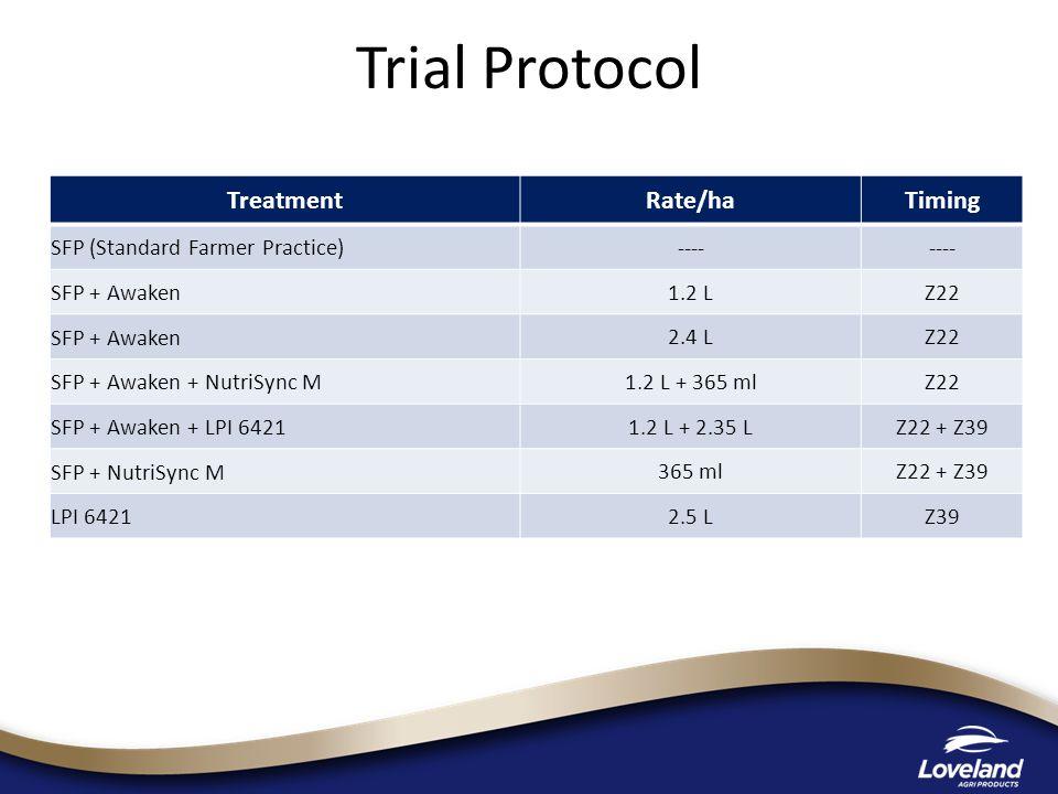 Trial Protocol TreatmentRate/haTiming SFP (Standard Farmer Practice) ---- SFP + Awaken 1.2 LZ22 SFP + Awaken 2.4 LZ22 SFP + Awaken + NutriSync M 1.2 L + 365 mlZ22 SFP + Awaken + LPI 6421 1.2 L + 2.35 LZ22 + Z39 SFP + NutriSync M 365 mlZ22 + Z39 LPI 6421 2.5 LZ39