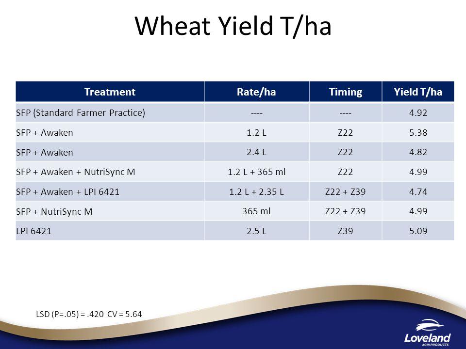 Wheat Yield T/ha LSD (P=.05) =.420 CV = 5.64 TreatmentRate/haTimingYield T/ha SFP (Standard Farmer Practice) ---- 4.92 SFP + Awaken 1.2 LZ225.38 SFP + Awaken 2.4 LZ224.82 SFP + Awaken + NutriSync M 1.2 L + 365 mlZ224.99 SFP + Awaken + LPI 6421 1.2 L + 2.35 LZ22 + Z394.74 SFP + NutriSync M 365 mlZ22 + Z394.99 LPI 6421 2.5 LZ395.09
