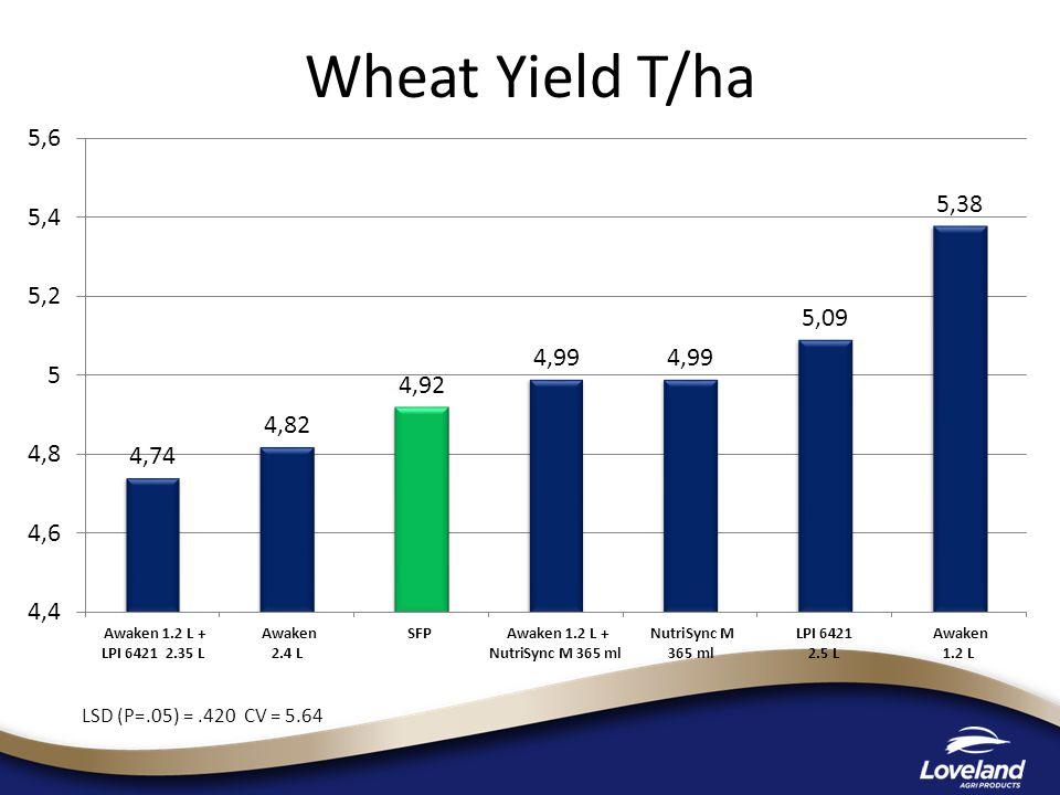 Wheat Yield T/ha LSD (P=.05) =.420 CV = 5.64