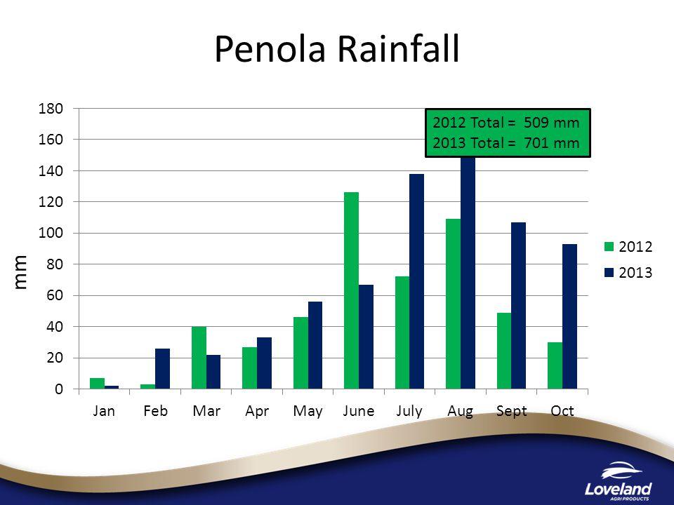 mm 2012 Total = 509 mm 2013 Total = 701 mm Penola Rainfall