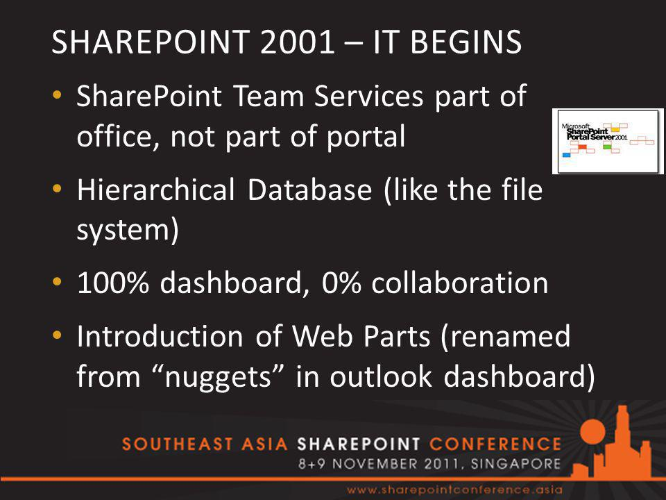 SHAREPOINT 2001 – IT BEGINS SharePoint Team Services part of office, not part of portal Hierarchical Database (like the file system) 100% dashboard, 0% collaboration Introduction of Web Parts (renamed from nuggets in outlook dashboard)