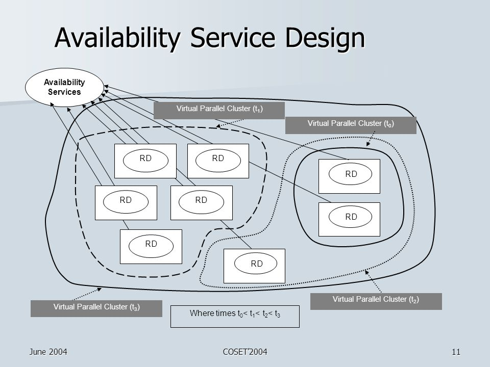 June 2004COSET'200411 Availability Service Design RD Availability Services Virtual Parallel Cluster (t 0 ) Where times t 0 < t 1 < t 2 < t 3 Virtual Parallel Cluster (t 2 ) Virtual Parallel Cluster (t 3 ) RD Virtual Parallel Cluster (t 1 ) RD
