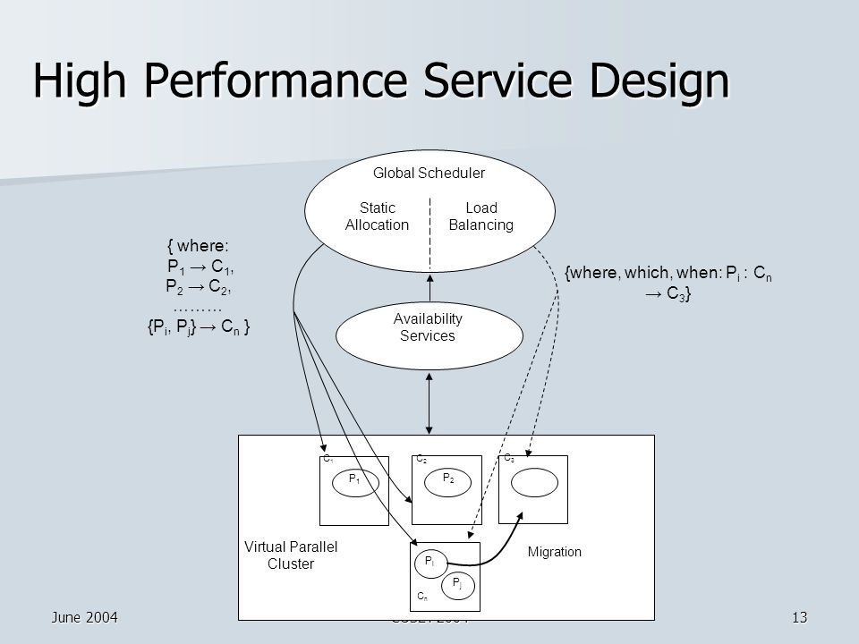 June 2004COSET'200413 High Performance Service Design Virtual Parallel Cluster C1C1 P1P1 C2C2 P2P2 C3C3 PiPi Migration CnCn Availability Services { where: P 1 → C 1, P 2 → C 2, ……… {P i, P j } → C n } {where, which, when: P i : C n → C 3 } Global Scheduler Static Allocation Load Balancing PjPj