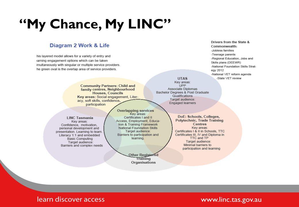 My Chance, My LINC