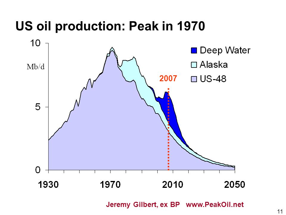 11 Mb/d US oil production: Peak in 1970 2007 Jeremy Gilbert, ex BP www.PeakOil.net