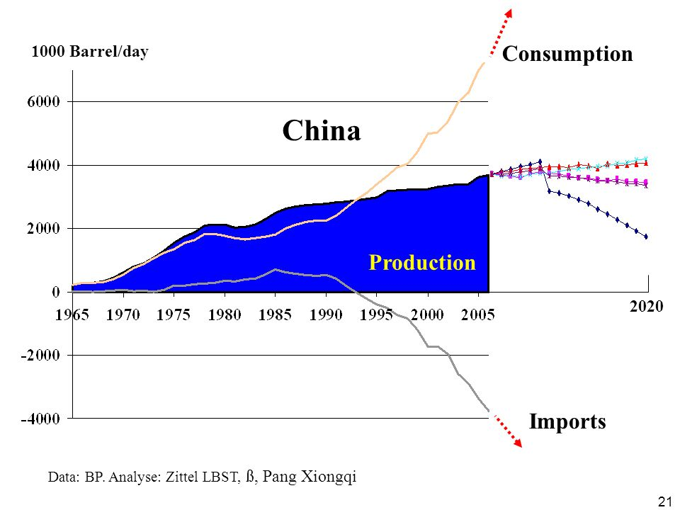 21 1000 Barrel/day China Consumption Imports Data: BP.
