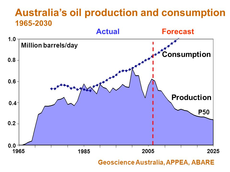 26 1965 20252005 1985 1.0 0.0 0.2 0.4 0.6 0.8 Geoscience Australia, APPEA, ABARE Australia's oil production and consumption 1965-2030 Million barrels/day Actual Forecast Consumption Production P50