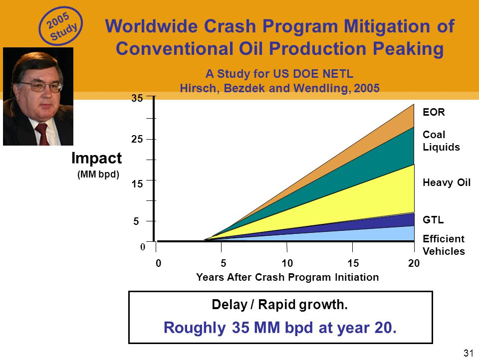 31 0 5 10 15 5 0 25 Years After Crash Program Initiation Impact (MM bpd) 20 35 EOR Coal Liquids Heavy Oil GTL Efficient Vehicles Worldwide Crash Program Mitigation of Conventional Oil Production Peaking A Study for US DOE NETL Hirsch, Bezdek and Wendling, 2005 Delay / Rapid growth.