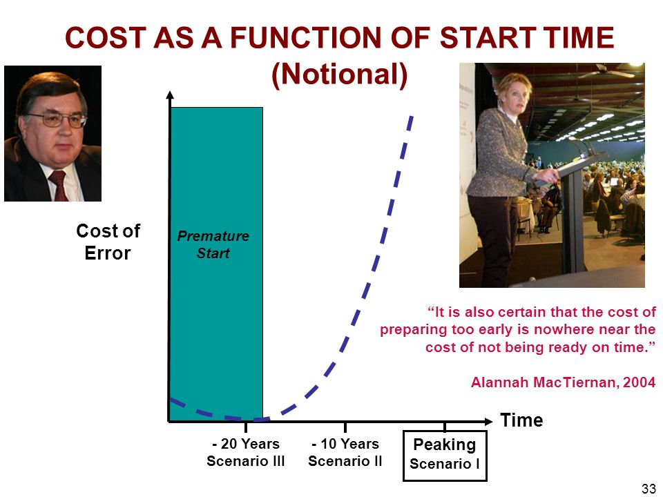 33 Time Cost of Error COST AS A FUNCTION OF START TIME (Notional) Premature Start Peaking Scenario I - 10 Years Scenario II - 20 Years Scenario III It is also certain that the cost of preparing too early is nowhere near the cost of not being ready on time. Alannah MacTiernan, 2004