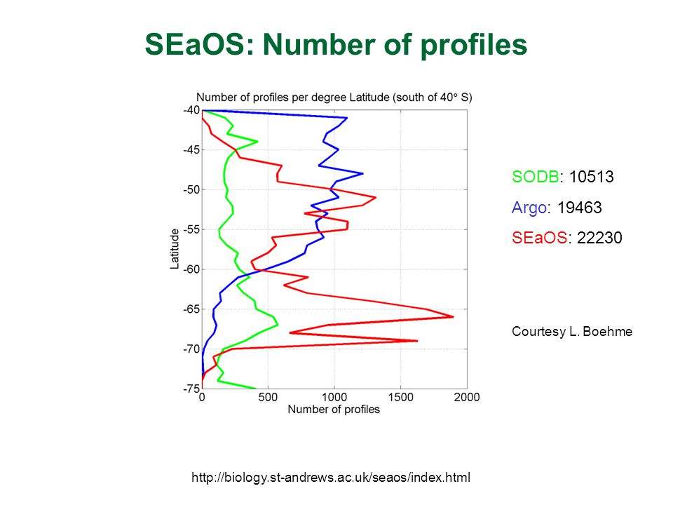 SEaOS: Number of profiles http://biology.st-andrews.ac.uk/seaos/index.html SODB: 10513 Argo: 19463 SEaOS: 22230 Courtesy L. Boehme