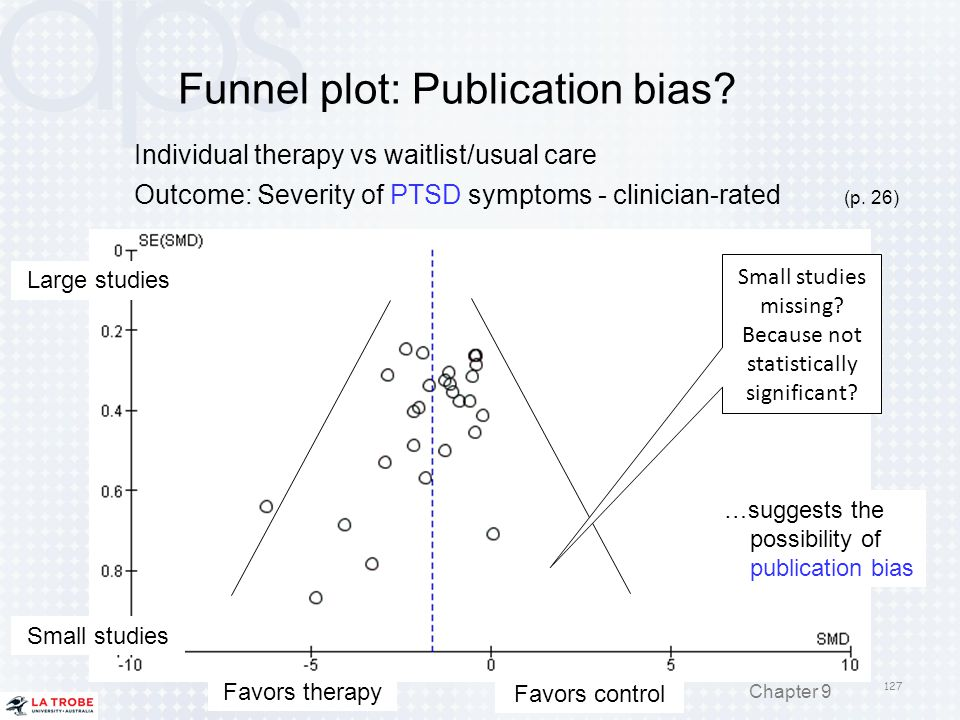 Funnel plot: Publication bias? 127 Chapter 9 Large studies Small studies Favors therapy Favors control …suggests the possibility of publication bias S