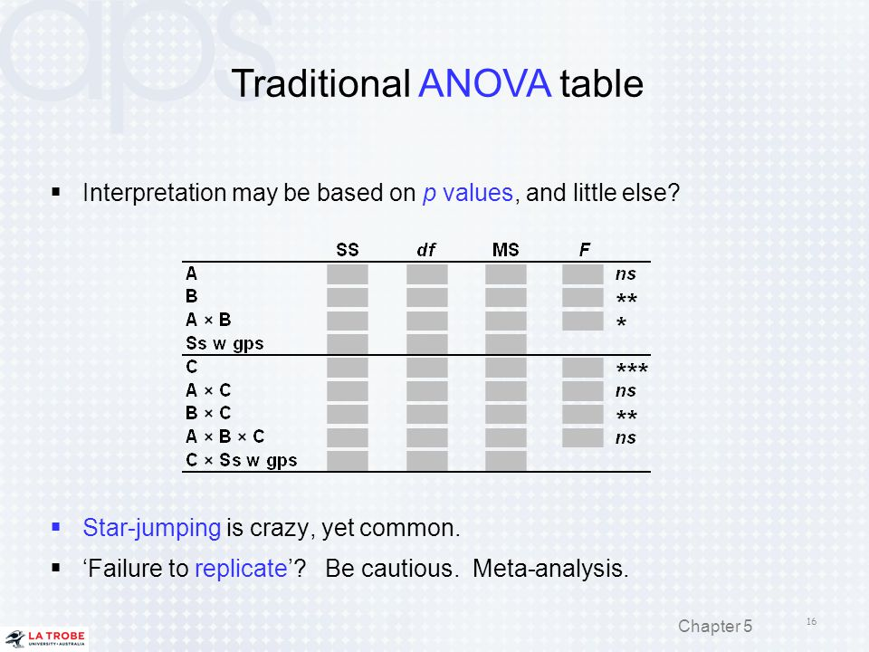 Traditional ANOVA table 16  Star-jumping is crazy, yet common.  'Failure to replicate'? Be cautious. Meta-analysis.  Interpretation may be based on