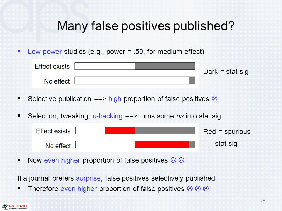 Many false positives published?  Low power studies (e.g., power =.50, for medium effect) Dark = stat sig  Selective publication ==> high proportion