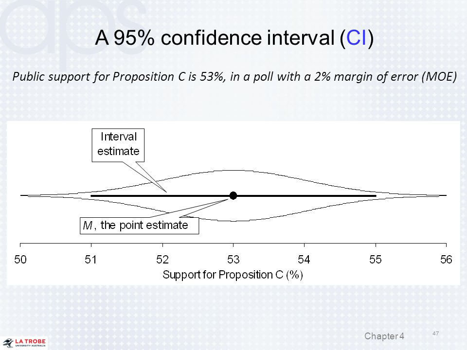 A 95% confidence interval (CI) Public support for Proposition C is 53%, in a poll with a 2% margin of error (MOE) 47 Chapter 4