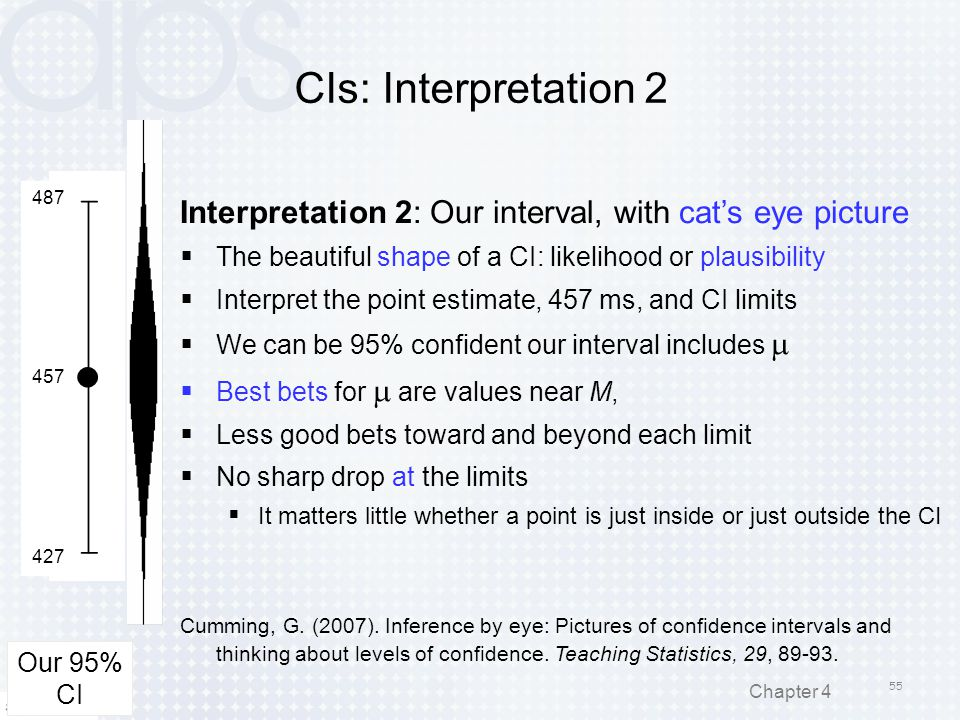 CIs: Interpretation 2 Interpretation 2: Our interval, with cat's eye picture  The beautiful shape of a CI: likelihood or plausibility  Interpret the