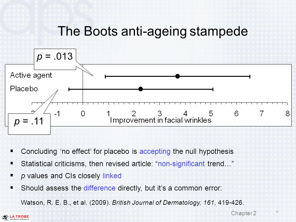 The Boots anti-ageing stampede  Concluding 'no effect' for placebo is accepting the null hypothesis  Statistical criticisms, then revised article: ""