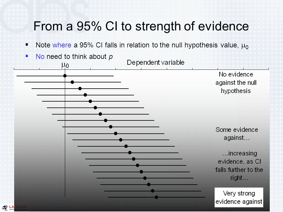 From a 95% CI to strength of evidence 63 Chapter 4  Note where a 95% CI falls in relation to the null hypothesis value,  0  No need to think about