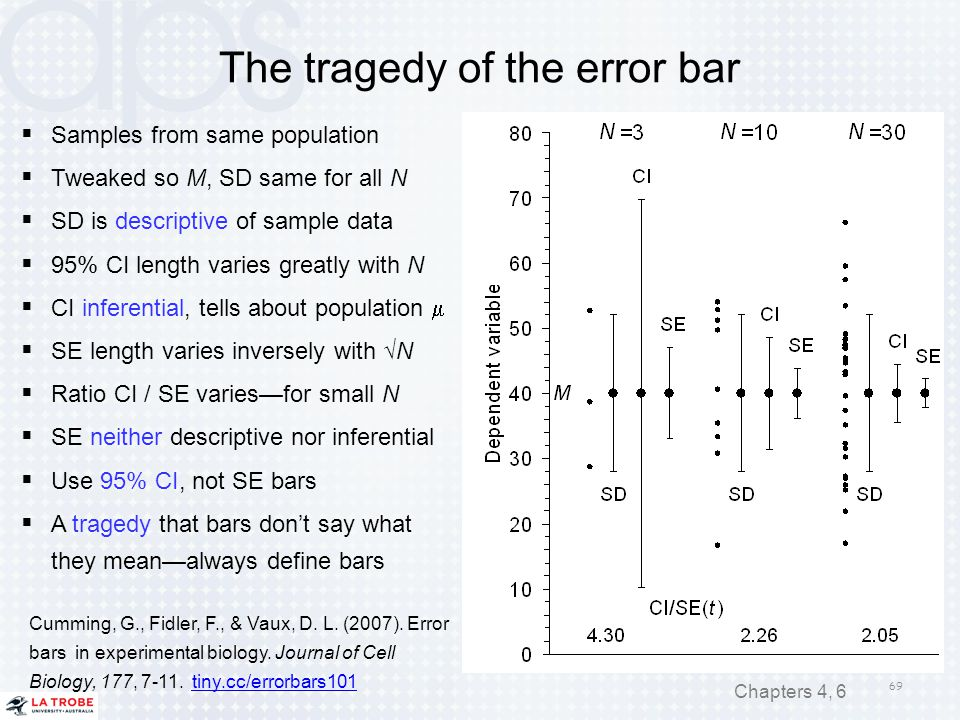 69 Chapters 4, 6 The tragedy of the error bar  Samples from same population  Tweaked so M, SD same for all N  SD is descriptive of sample data  95