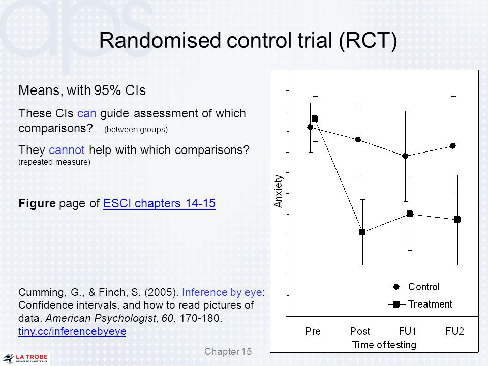 Randomised control trial (RCT) 78 Means, with 95% CIs These CIs can guide assessment of which comparisons? (between groups) They cannot help with whic