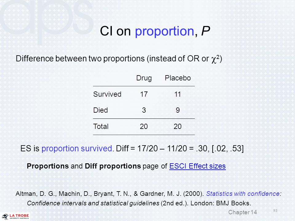 CI on proportion, P Difference between two proportions (instead of OR or  2 ) ES is proportion survived. Diff = 17/20 – 11/20 =.30, [.02,.53] Proport