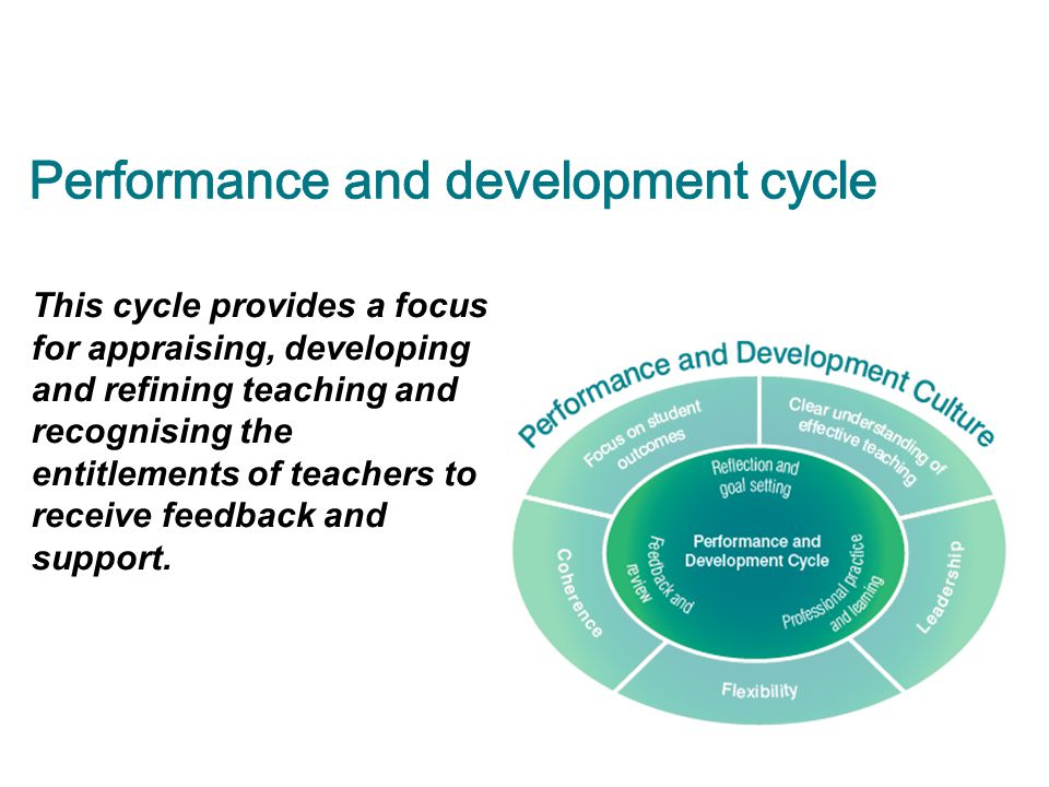 Teacher performance improves when these opportunities are available: >self-reflection and goal setting >regular classroom observation >provision of constructive feedback from school leaders and peers >frequent feedback on classroom performance >shadowing and coaching from peers and leaders >opportunities to engage in teamwork, collaboration and action learning Hay Group 2012, Growing our potential