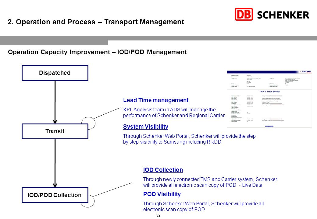32, Dispatched Transit IOD/POD Collection Lead Time management KPI Analysis team in AUS will manage the performance of Schenker and Regional Carrier System Visibility Through Schenker Web Portal, Schenker will provide the step by step visibility to Samsung including RRDD POD Visibility Through Schenker Web Portal, Schenker will provide all electronic scan copy of POD 2.