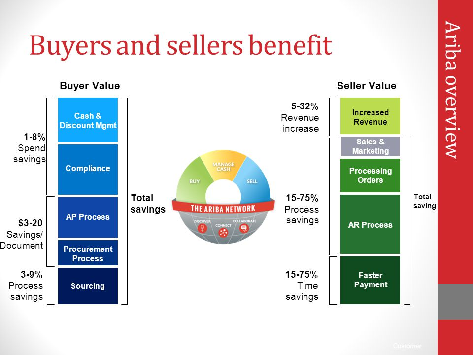 Customer Buyers and sellers benefit Seller ValueBuyer Value Sourcing Procurement Process AP Process Compliance Cash & Discount Mgmt Total savings Fast
