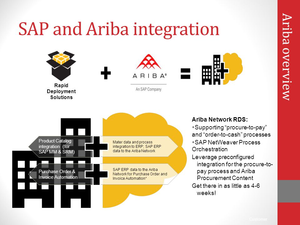Customer SAP and Ariba integration Product Catalog integration (for SAP MM & SRM) Mater data and process integration to ERP; SAP ERP data to the Ariba