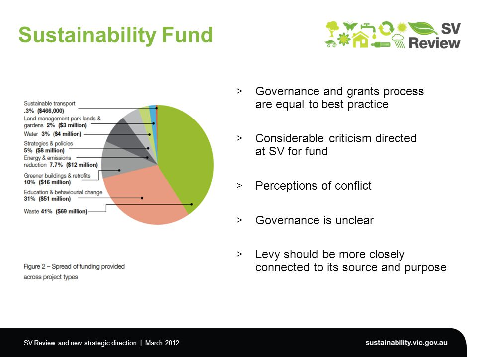 SV Review and new strategic direction | March 2012 Sustainability Fund >Governance and grants process are equal to best practice >Considerable criticism directed at SV for fund >Perceptions of conflict >Governance is unclear >Levy should be more closely connected to its source and purpose