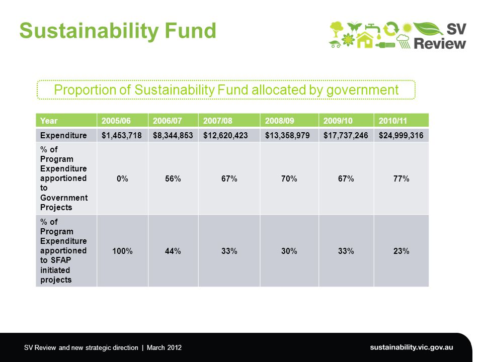 SV Review and new strategic direction | March 2012 Sustainability Fund Year2005/062006/072007/082008/092009/102010/11 Expenditure $1,453,718$8,344,853$12,620,423$13,358,979$17,737,246$24,999,316 % of Program Expenditure apportioned to Government Projects 0%56%67%70%67%77% % of Program Expenditure apportioned to SFAP initiated projects 100%44%33%30%33%23% Proportion of Sustainability Fund allocated by government