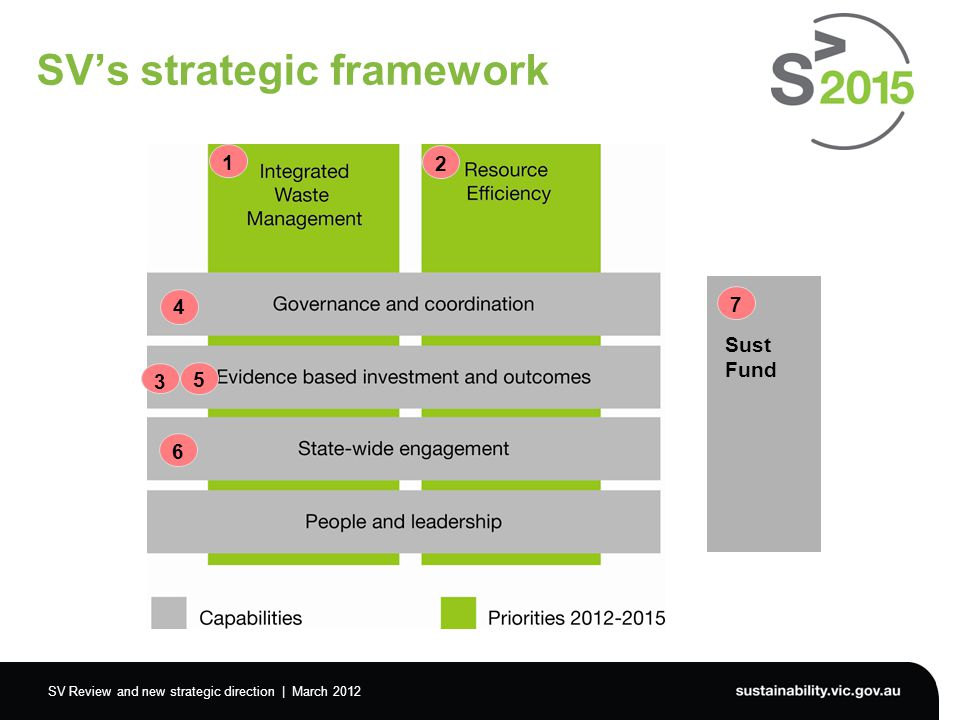 SV Review and new strategic direction | March 2012 SV's strategic framework 1 2 3 5 4 6 Sust Fund 7