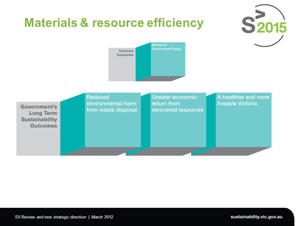SV Review and new strategic direction | March 2012 Materials & resource efficiency