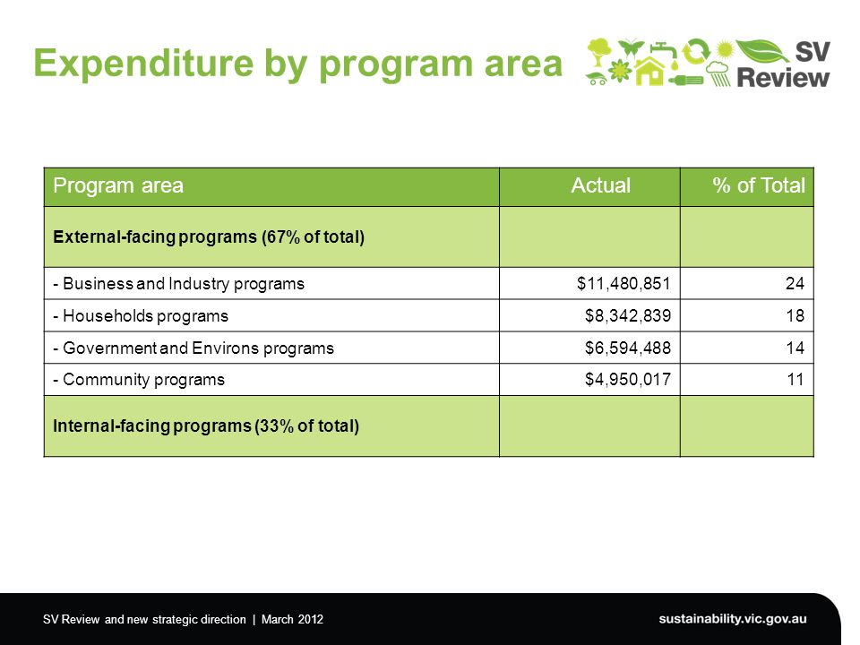 SV Review and new strategic direction | March 2012 Expenditure by program area Program area Actual% of Total External-facing programs (67% of total) - Business and Industry programs$11,480,85124 - Households programs$8,342,83918 - Government and Environs programs$6,594,48814 - Community programs$4,950,01711 Internal-facing programs (33% of total)