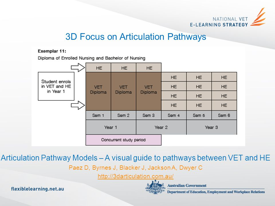 3D Focus on Articulation Pathways Articulation Pathway Models – A visual guide to pathways between VET and HE Paez D, Byrnes J, Blacker J, Jackson A, Dwyer C http://3darticulation.com.au/