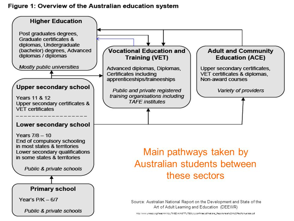 14 Articulation Pathways  11% of VET students who obtain a VET qualification obtain a degree  14% of students with a Bachelor degree obtain a VET qualification  4.3% of students with a VET qualification gain credit This is despite 25 years of articulation arrangements and dual sector universities ABS (2011) Perspectives on Education and Training: Pathways in VET Slide from: Diane Paez's 2012 Higher Qualification Pathways Project Presentation
