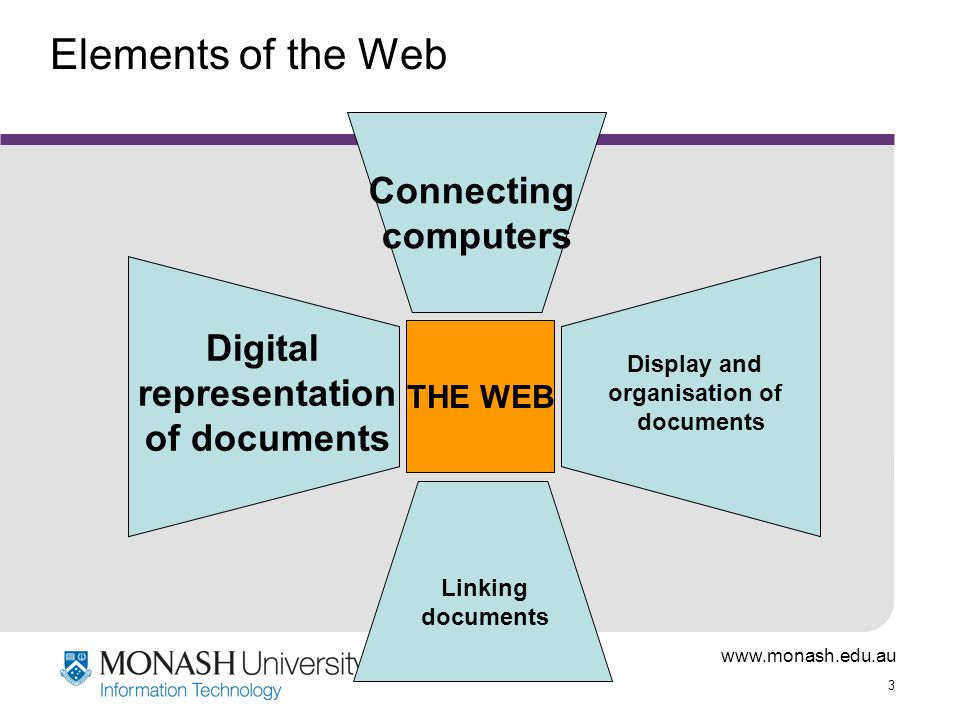 www.monash.edu.au 3 Elements of the Web THE WEB Connecting computers Digital representation of documents Display and organisation of documents Linking documents