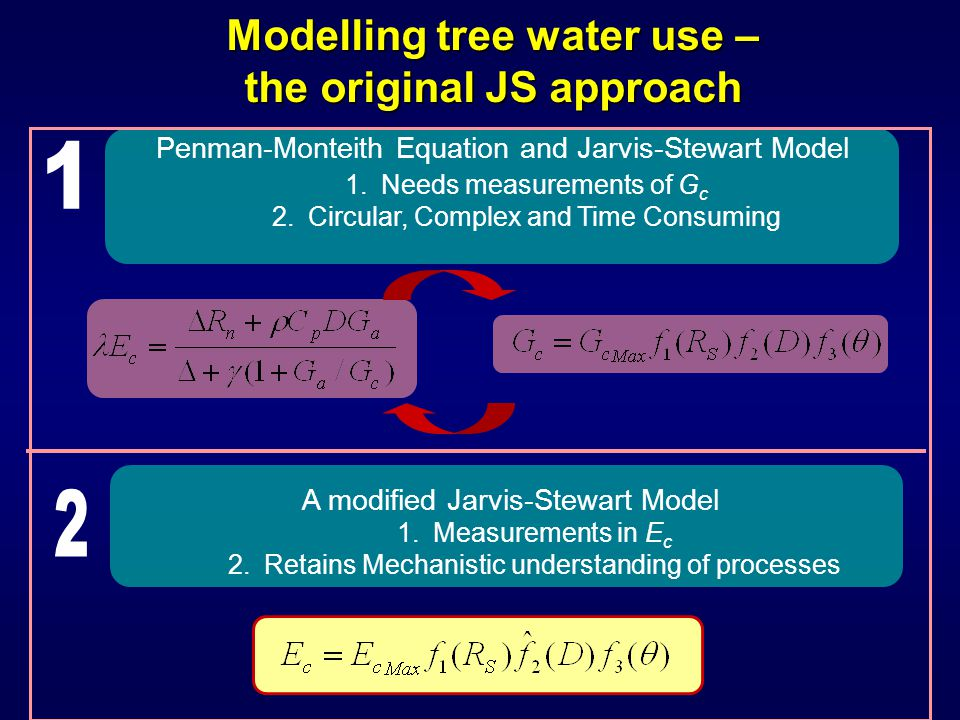 Modelling tree water use – the original JS approach Penman-Monteith Equation and Jarvis-Stewart Model 1.Needs measurements of G c 2.Circular, Complex and Time Consuming A modified Jarvis-Stewart Model 1.Measurements in E c 2.Retains Mechanistic understanding of processes