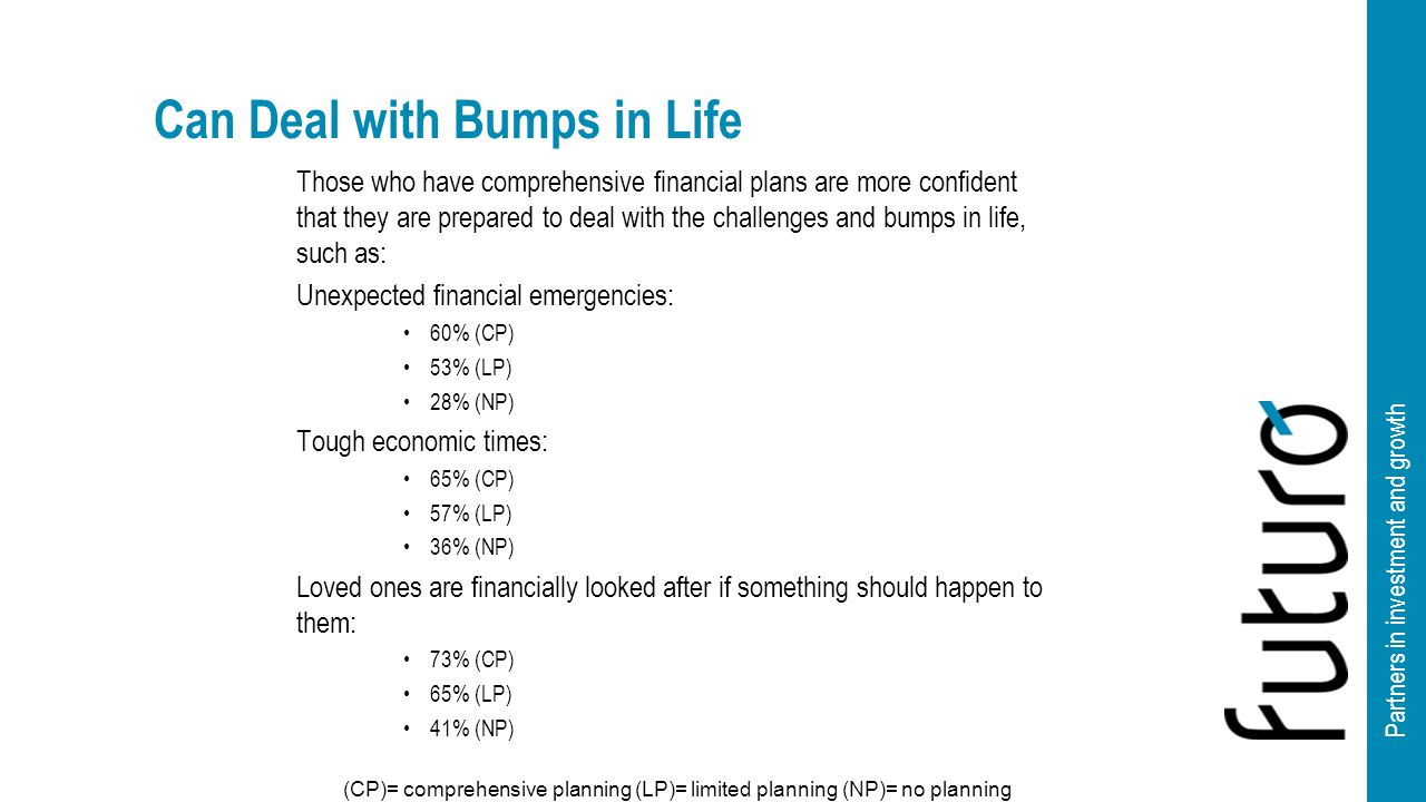Partners in investment and growth Can Deal with Bumps in Life Those who have comprehensive financial plans are more confident that they are prepared to deal with the challenges and bumps in life, such as: Unexpected financial emergencies: 60% (CP) 53% (LP) 28% (NP) Tough economic times: 65% (CP) 57% (LP) 36% (NP) Loved ones are financially looked after if something should happen to them: 73% (CP) 65% (LP) 41% (NP) (CP)= comprehensive planning (LP)= limited planning (NP)= no planning
