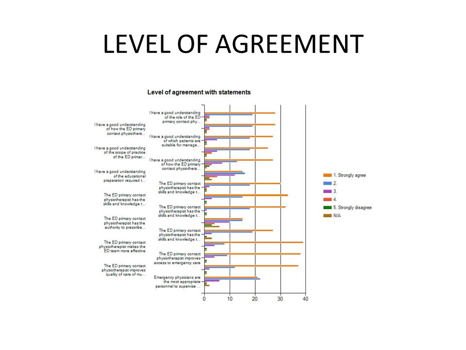 LEVEL OF AGREEMENT