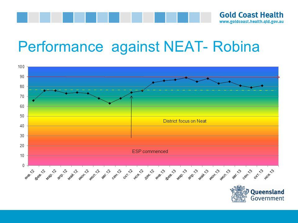 Re-presentation rates
