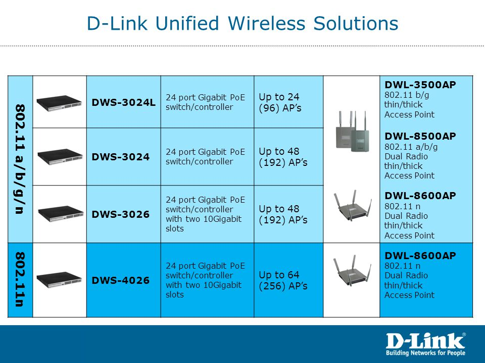 D-Link Unified Wireless Solutions 802.11 a/b/g/n DWS-3024L 24 port Gigabit PoE switch/controller Up to 24 (96) AP's DWL-3500AP 802.11 b/g thin/thick Access Point DWL-8500AP 802.11 a/b/g Dual Radio thin/thick Access Point DWL-8600AP 802.11 n Dual Radio thin/thick Access Point DWS-3024 24 port Gigabit PoE switch/controller Up to 48 (192) AP's DWS-3026 24 port Gigabit PoE switch/controller with two 10Gigabit slots Up to 48 (192) AP's 802.11n DWS-4026 24 port Gigabit PoE switch/controller with two 10Gigabit slots Up to 64 (256) AP's DWL-8600AP 802.11 n Dual Radio thin/thick Access Point