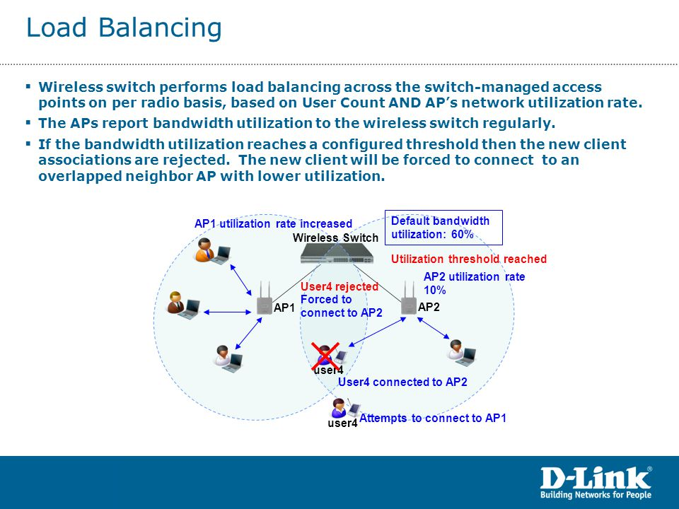 Wireless switch performs load balancing across the switch-managed access points on per radio basis, based on User Count AND AP's network utilization rate.