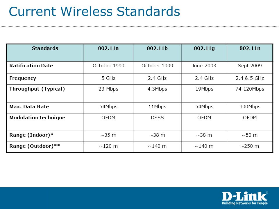 Current Wireless Standards Standards802.11a802.11b802.11g802.11n Ratification DateOctober 1999 June 2003Sept 2009 Frequency5 GHz2.4 GHz 2.4 & 5 GHz Throughput (Typical)23 Mbps4.3Mbps19Mbps74-120Mbps Max.