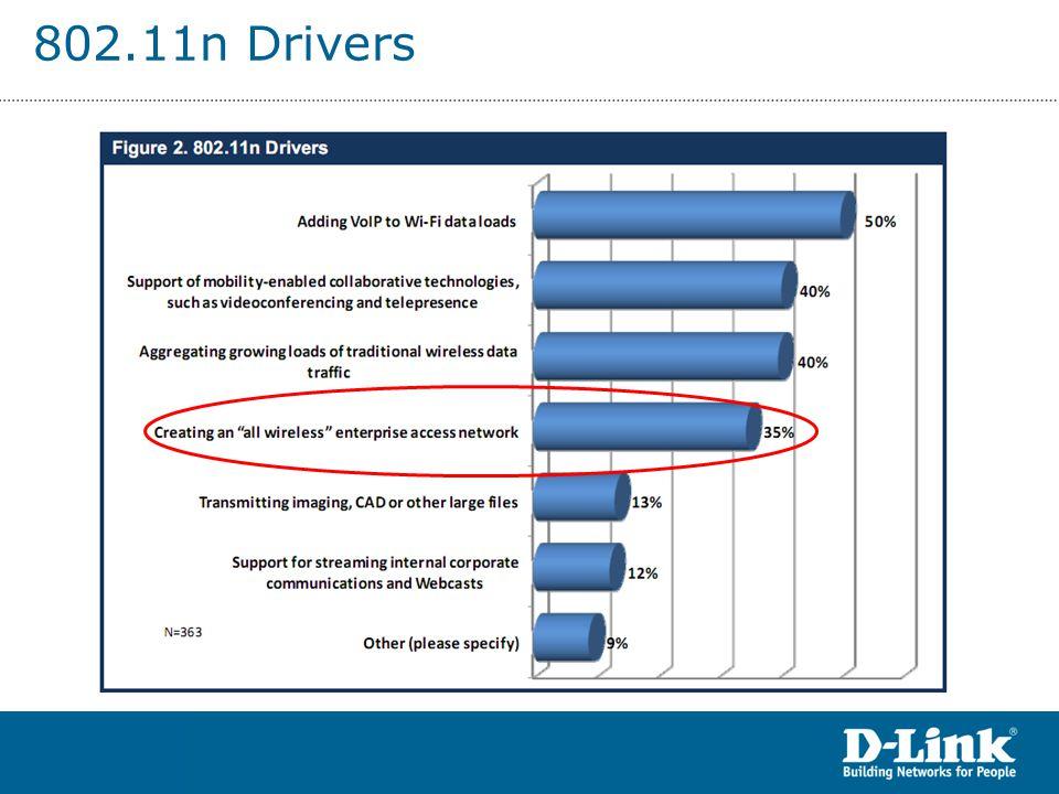 802.11n Drivers